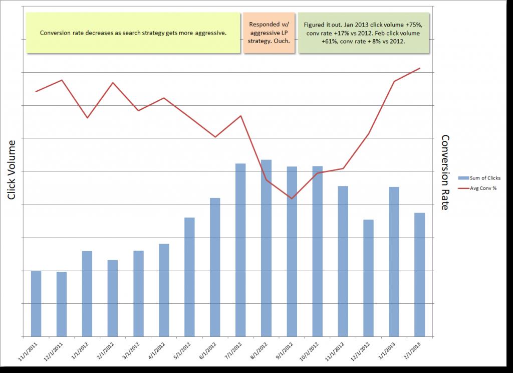 conversion optimization results graph