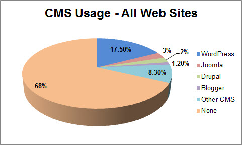 marketing technology cms market share