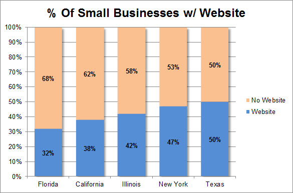 marketing technology small business web site stats